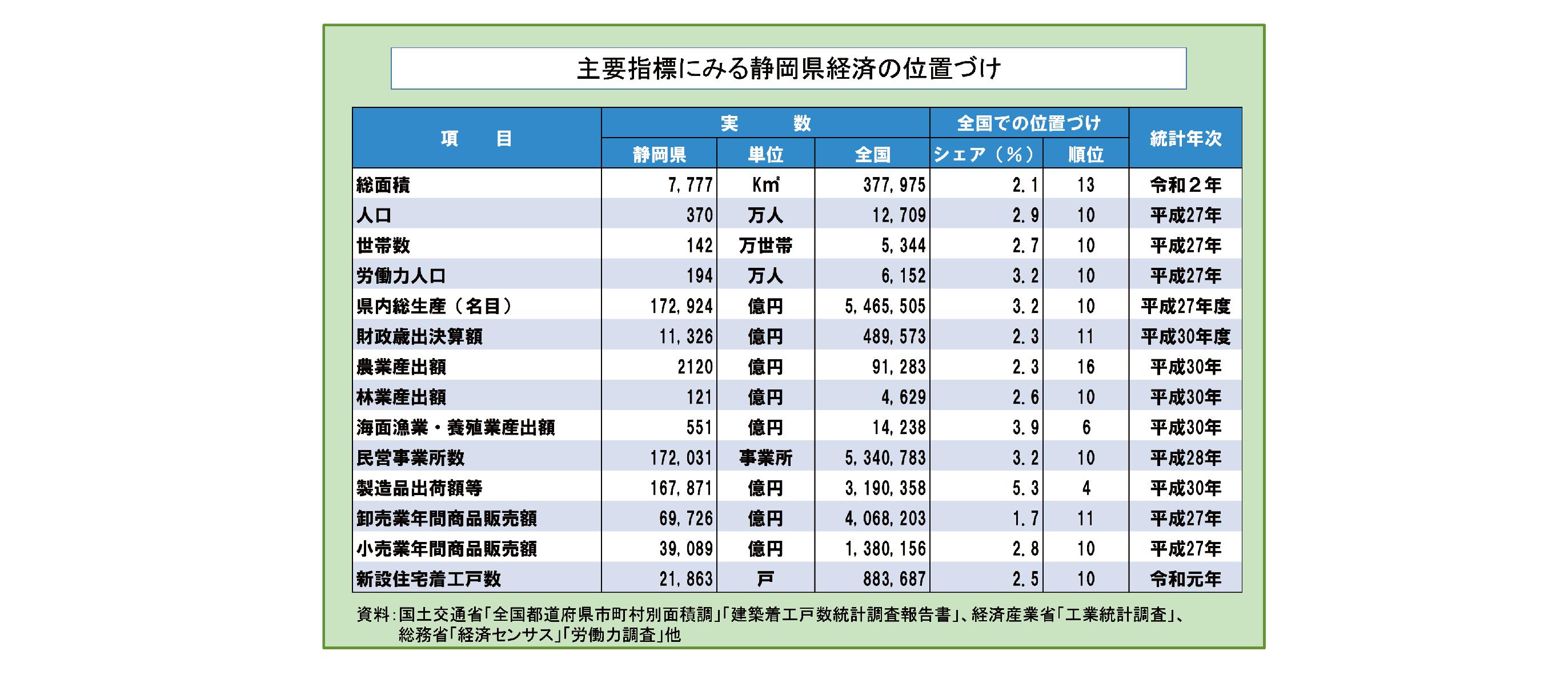 静岡県の産業